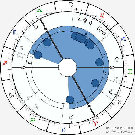 Paul Marie Coûteaux wikipedia, horoscope, astrology, instagram