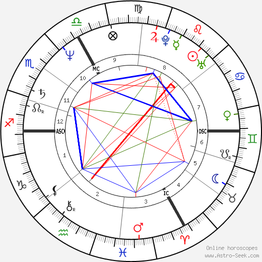 Paul Marie Coûteaux birth chart, Paul Marie Coûteaux astro natal horoscope, astrology