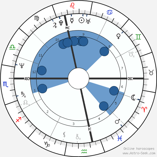 Pierre Tavernier wikipedia, horoscope, astrology, instagram