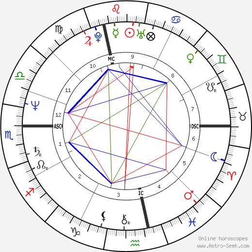Pierre Tavernier birth chart, Pierre Tavernier astro natal horoscope, astrology