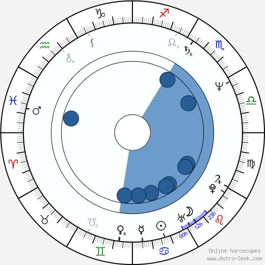Piotr Dumala wikipedia, horoscope, astrology, instagram