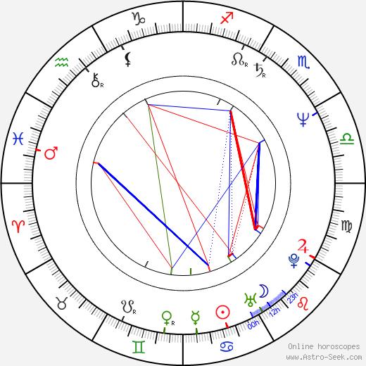 Piotr Dumala birth chart, Piotr Dumala astro natal horoscope, astrology