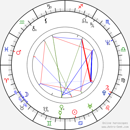 Rick Ducommun birth chart, Rick Ducommun astro natal horoscope, astrology