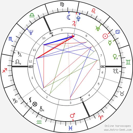 Робен Ренуччи Robin Renucci день рождения гороскоп, Robin Renucci Натальная карта онлайн
