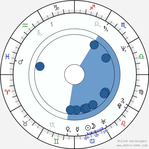 Russel Christian wikipedia, horoscope, astrology, instagram