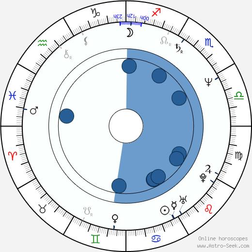 Ryo Ishibashi wikipedia, horoscope, astrology, instagram