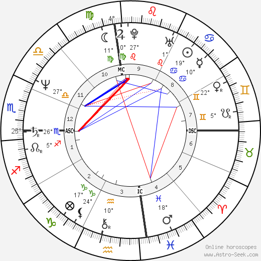 Sela Ward birth chart, biography, wikipedia 2019, 2020