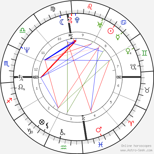 Sela Ward birth chart, Sela Ward astro natal horoscope, astrology