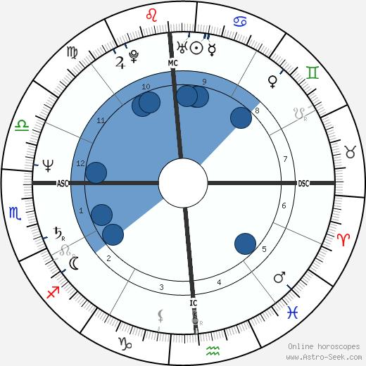 Sheila Aldridge wikipedia, horoscope, astrology, instagram