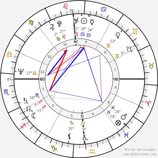 Sheila Aldridge tema natale, biography, Biografia da Wikipedia 2020, 2021
