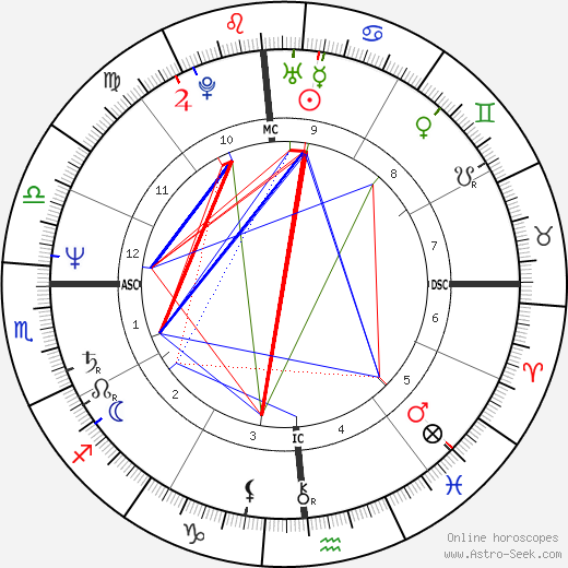 Sheila Aldridge tema natale, oroscopo, Sheila Aldridge oroscopi gratuiti, astrologia
