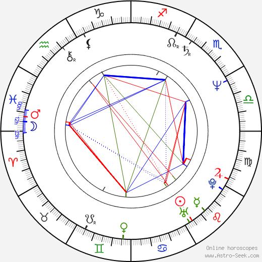Thomas Ulmer birth chart, Thomas Ulmer astro natal horoscope, astrology