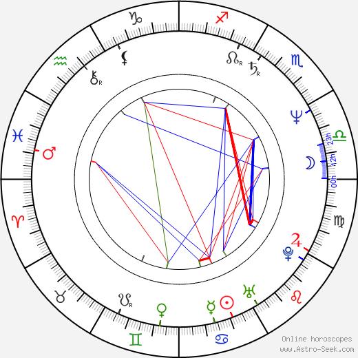 Tiger Jackson birth chart, Tiger Jackson astro natal horoscope, astrology