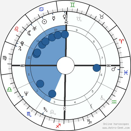 Tom Hanks horoscope, astrology, sign, zodiac, date of birth, instagram