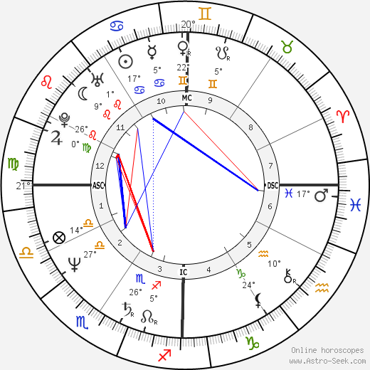 Tom Hanks birth chart, biography, wikipedia 2017, 2018