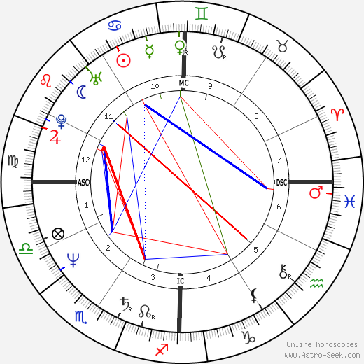 Tom Hanks astro natal birth chart, Tom Hanks horoscope, astrology