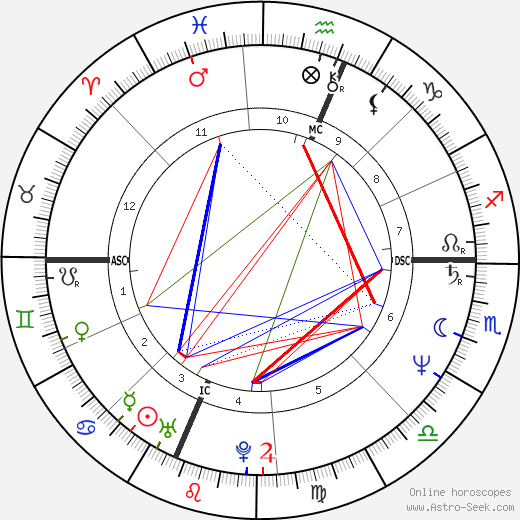 Тони Кушнер Tony Kushner день рождения гороскоп, Tony Kushner Натальная карта онлайн