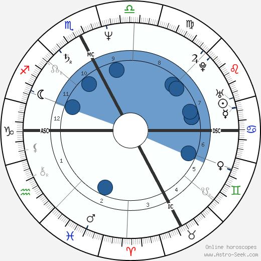 Veronica Lario wikipedia, horoscope, astrology, instagram