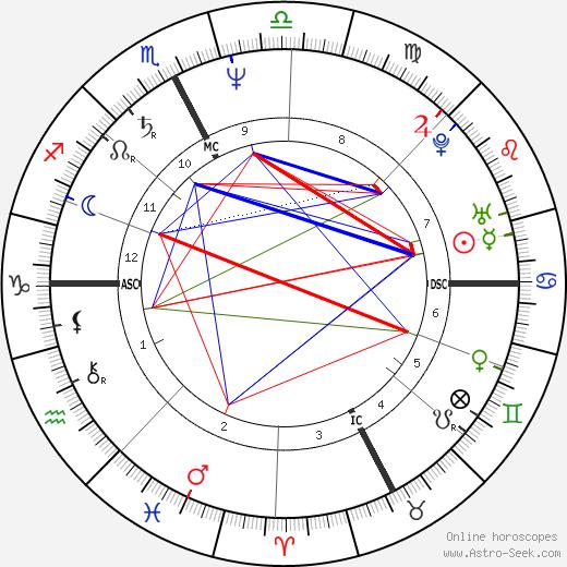 Veronica Lario день рождения гороскоп, Veronica Lario Натальная карта онлайн
