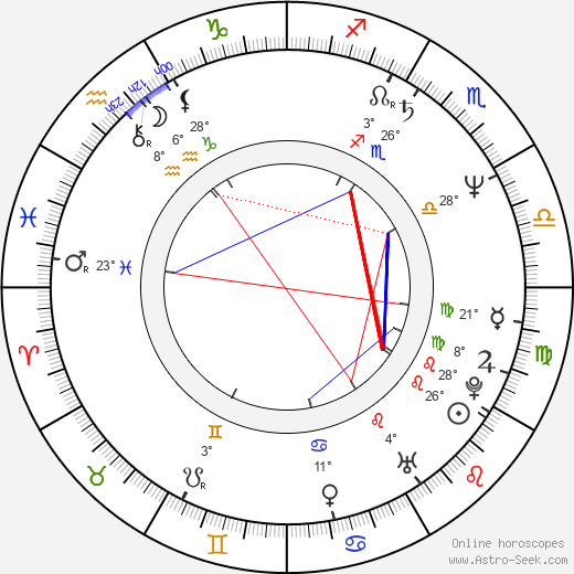 Adam Arkin birth chart, biography, wikipedia 2018, 2019