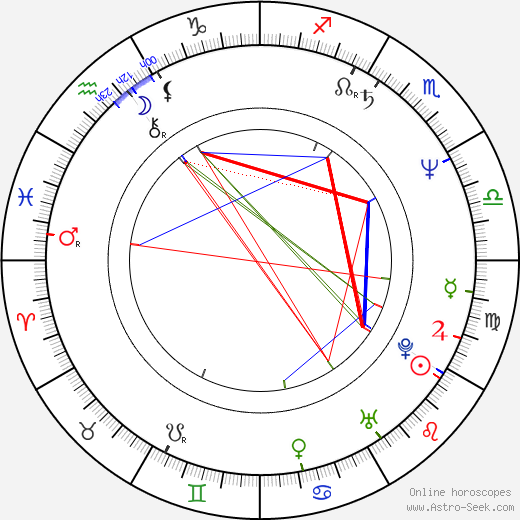 Adam Arkin astro natal birth chart, Adam Arkin horoscope, astrology