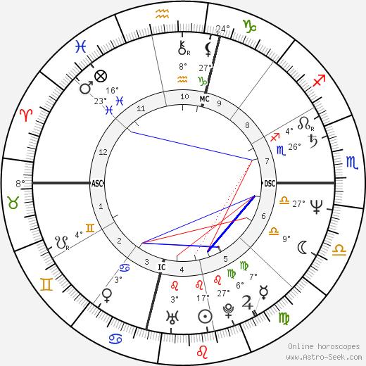 Adam Nimoy birth chart, biography, wikipedia 2020, 2021