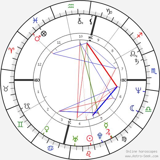 Adam Nimoy birth chart, Adam Nimoy astro natal horoscope, astrology
