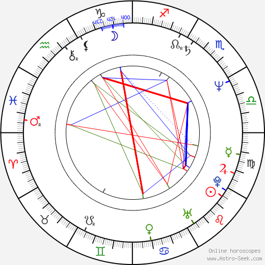 Anja Winter birth chart, Anja Winter astro natal horoscope, astrology