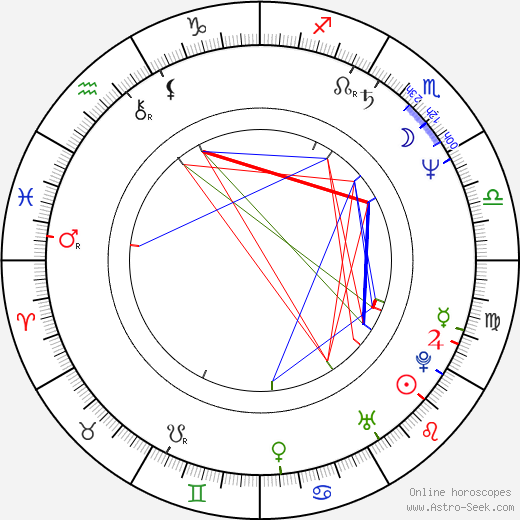 Artur Barciś birth chart, Artur Barciś astro natal horoscope, astrology