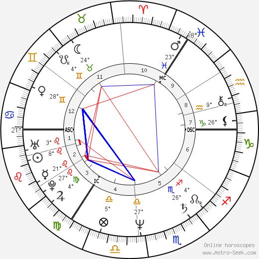 Axel Milberg birth chart, biography, wikipedia 2019, 2020