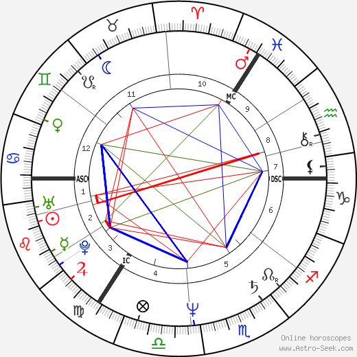 Axel Milberg astro natal birth chart, Axel Milberg horoscope, astrology