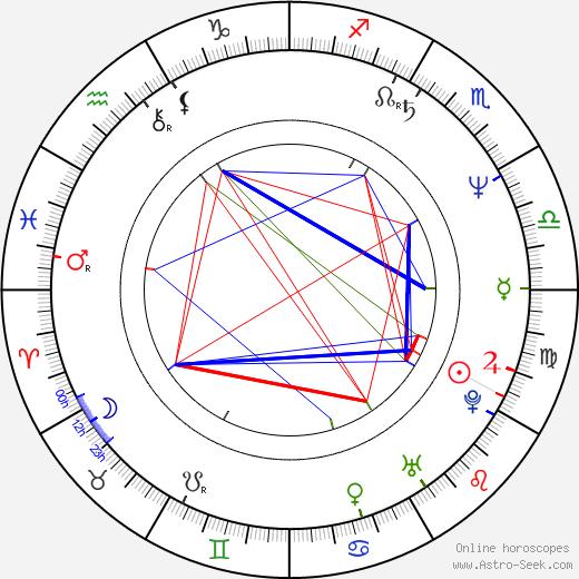 Brett Cullen astro natal birth chart, Brett Cullen horoscope, astrology