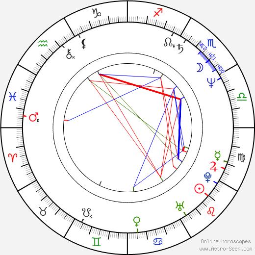 Bruce Greenwood birth chart, Bruce Greenwood astro natal horoscope, astrology