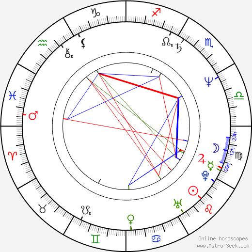 Сесилия Рот Cecilia Roth день рождения гороскоп, Cecilia Roth Натальная карта онлайн