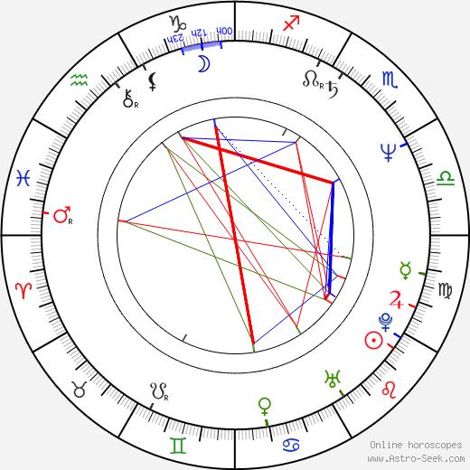 Chantal Poullain-Polívková astro natal birth chart, Chantal Poullain-Polívková horoscope, astrology