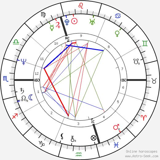 Claire Debbaut tema natale, oroscopo, Claire Debbaut oroscopi gratuiti, astrologia