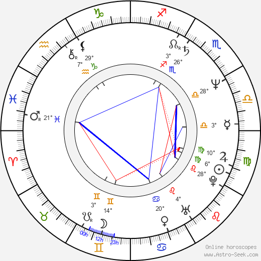 Dan Truman birth chart, biography, wikipedia 2019, 2020