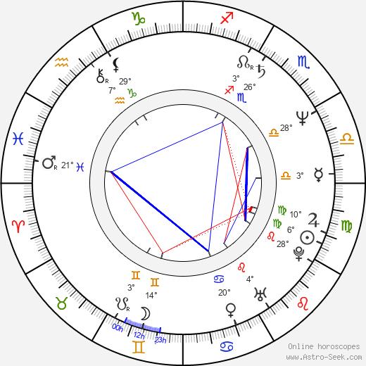 Dan Truman birth chart, biography, wikipedia 2020, 2021
