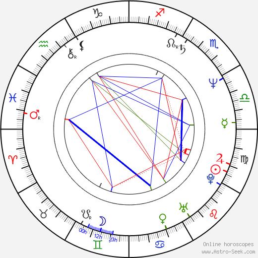 Dan Truman birth chart, Dan Truman astro natal horoscope, astrology