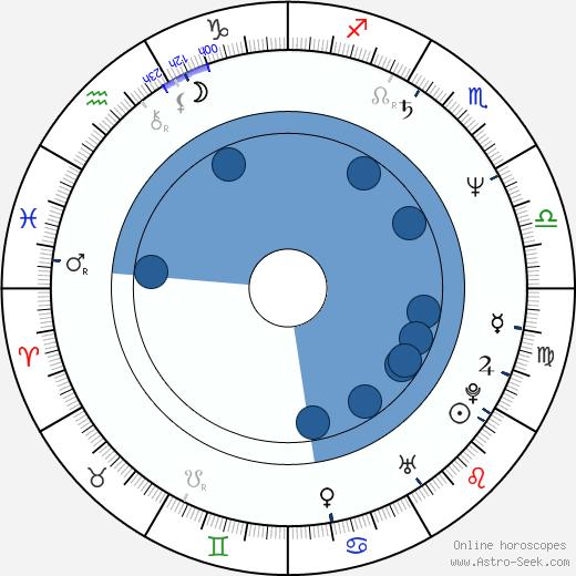Davey Faragher wikipedia, horoscope, astrology, instagram