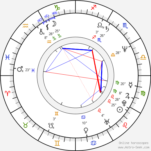 Davey Faragher birth chart, biography, wikipedia 2020, 2021