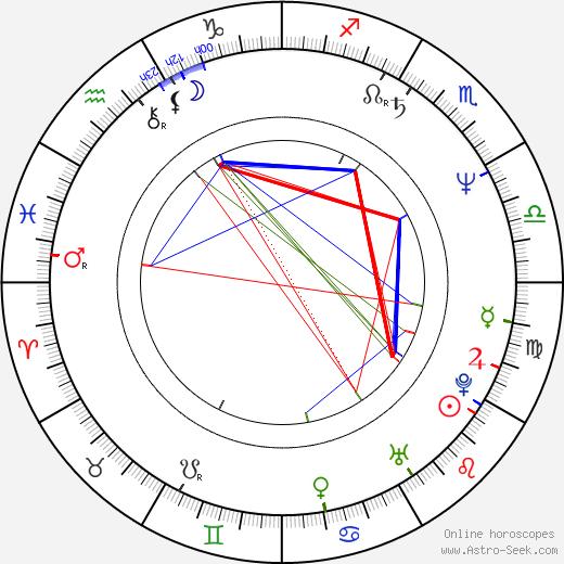 Davey Faragher birth chart, Davey Faragher astro natal horoscope, astrology