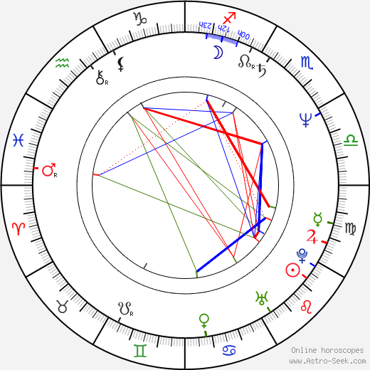 Elena Dimitrova birth chart, Elena Dimitrova astro natal horoscope, astrology
