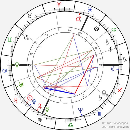 Fabio Armiliato tema natale, oroscopo, Fabio Armiliato oroscopi gratuiti, astrologia
