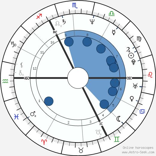 Frans Peeters wikipedia, horoscope, astrology, instagram