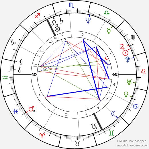 Frans Peeters tema natale, oroscopo, Frans Peeters oroscopi gratuiti, astrologia