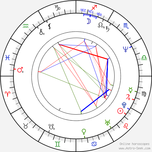 Jacek Koman birth chart, Jacek Koman astro natal horoscope, astrology