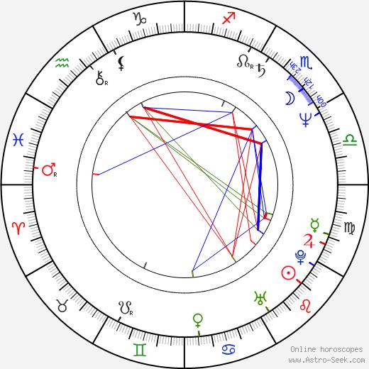Jaroslav Samson Lenk birth chart, Jaroslav Samson Lenk astro natal horoscope, astrology