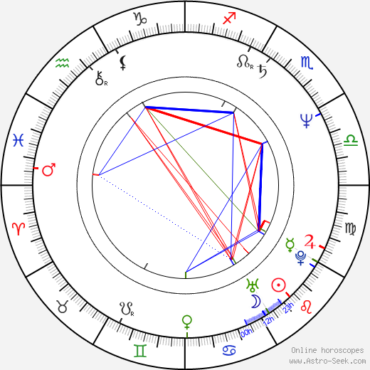 Jerry Ciccoritti astro natal birth chart, Jerry Ciccoritti horoscope, astrology