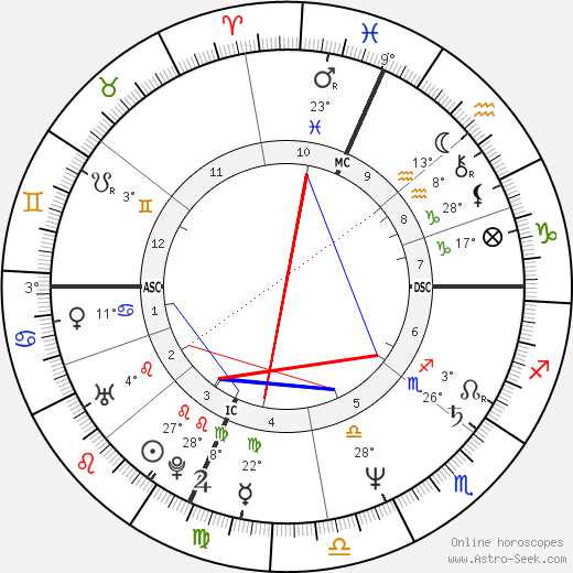 Joan Allen birth chart, biography, wikipedia 2018, 2019